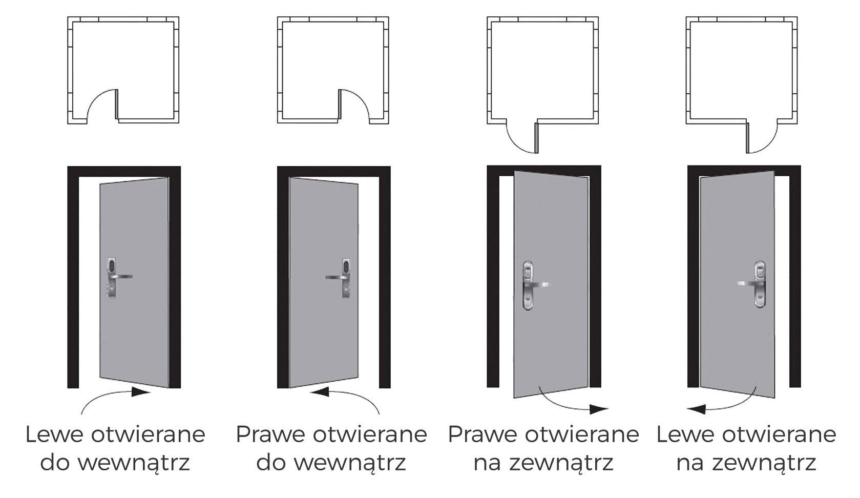 Kierunek otwierania drzwi